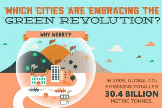 Which-cities-are-leading-the-green-revolution